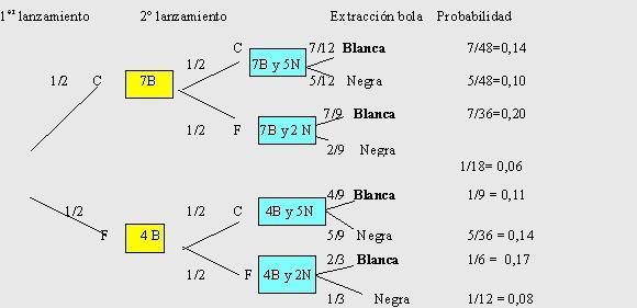 Ejercicios de probabilidad si queremos la probabilidad de que sea blanca se tendr ccuart Choice Image